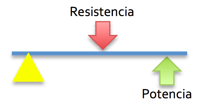Palanca Clase 2