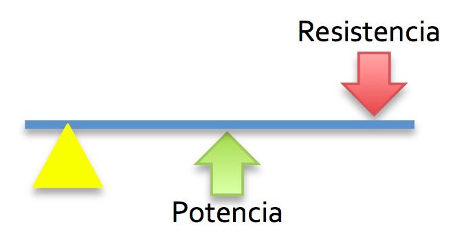 Palanca Clase 3