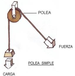 Imagen de una polea simple. ¿Qué es una polea?